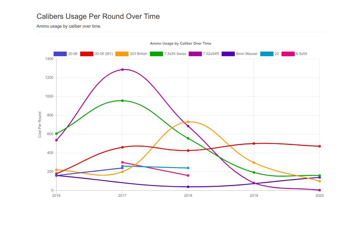 Ammo Usage Over Time Chart