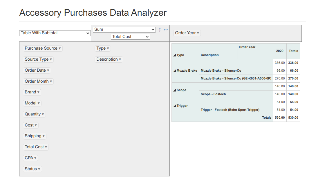 Accessory Purchase Data Analyzer