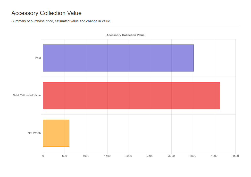 Accessory Collection Value Graph